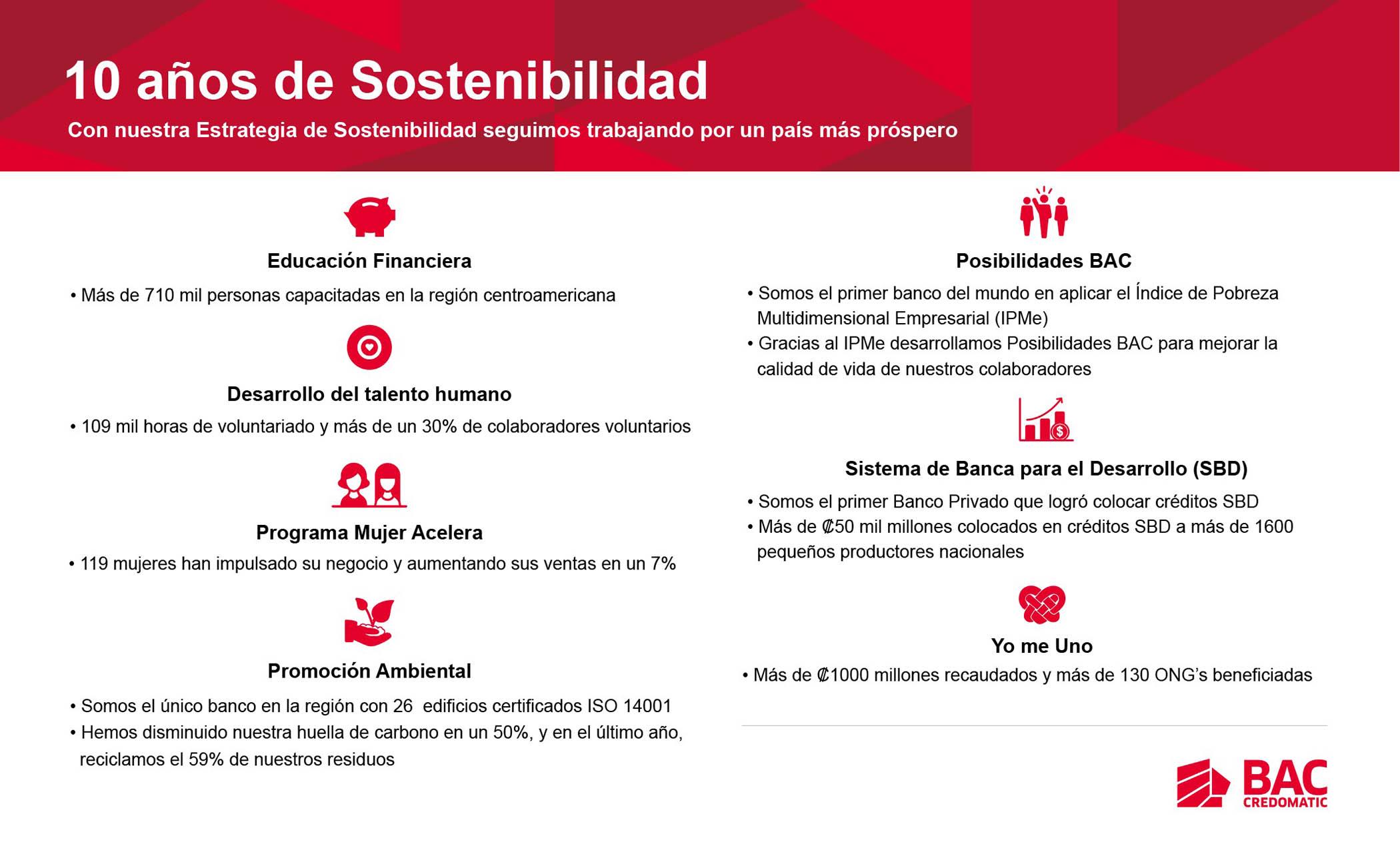 10 años de Sostenibilidad - Impactos que hemos logrado