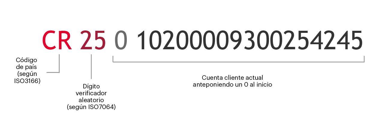 Descripción del código IBAN
