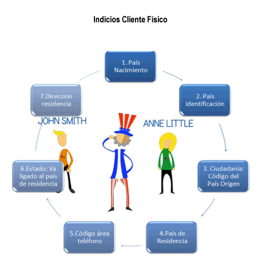 Indicios Cliente Físico