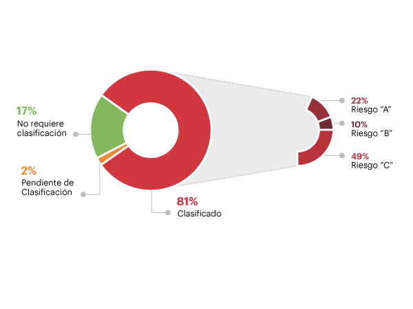 Implementación de SARAS en Portafolio Corporativo, 2016 (miles US$)